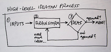 Process for collaborative ideation within an agency setting