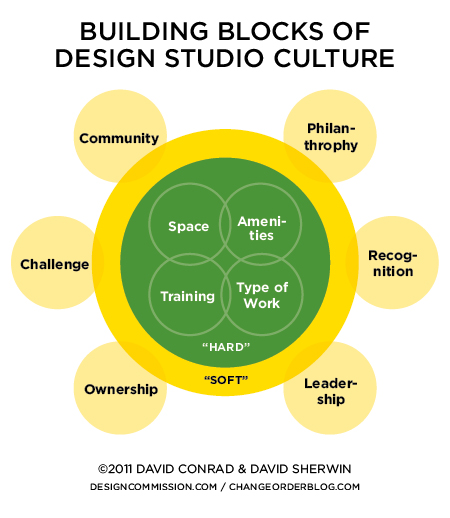 Building Blocks of Design Studio Culture