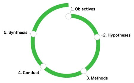 The Design Research Spiral